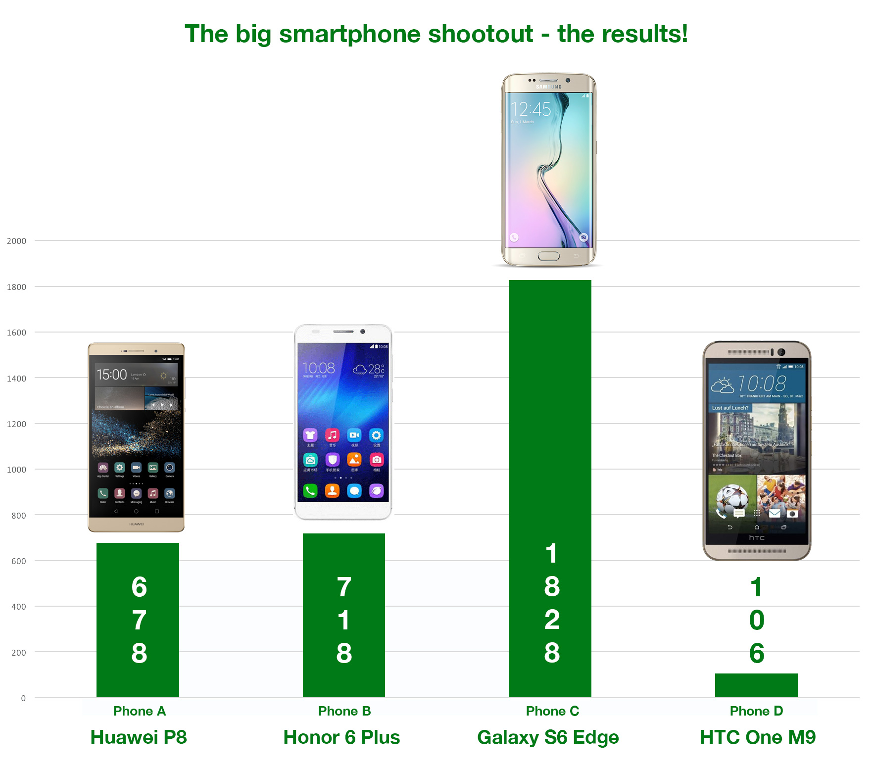 smartphone-shootout-results1