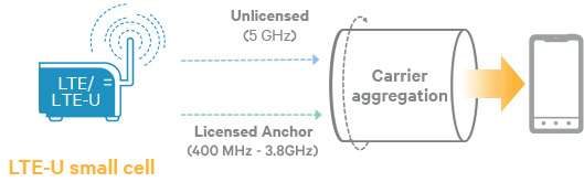 Qualcomm Small Cell aggregation