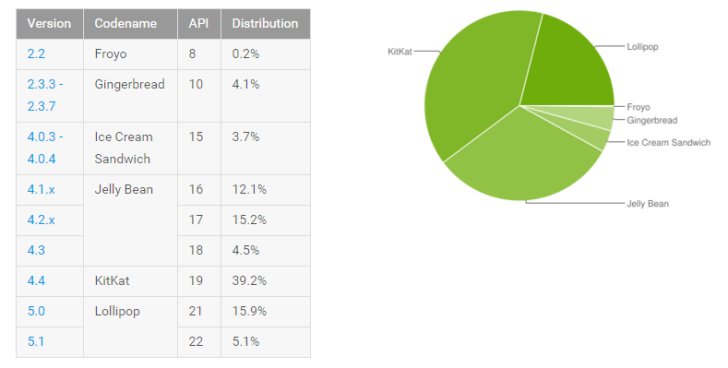 2015-09-08 12_58_57-Dashboards _ Android Developers
