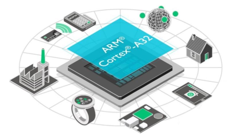 ARM Cortex-A32 CPU uses