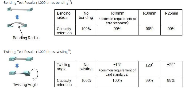 Panasonic flexible battery test results
